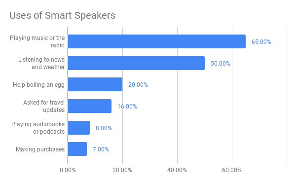 https://www.cnbc.com/2018/06/26/study-what-people-actually-ask-amazons-alexa.html