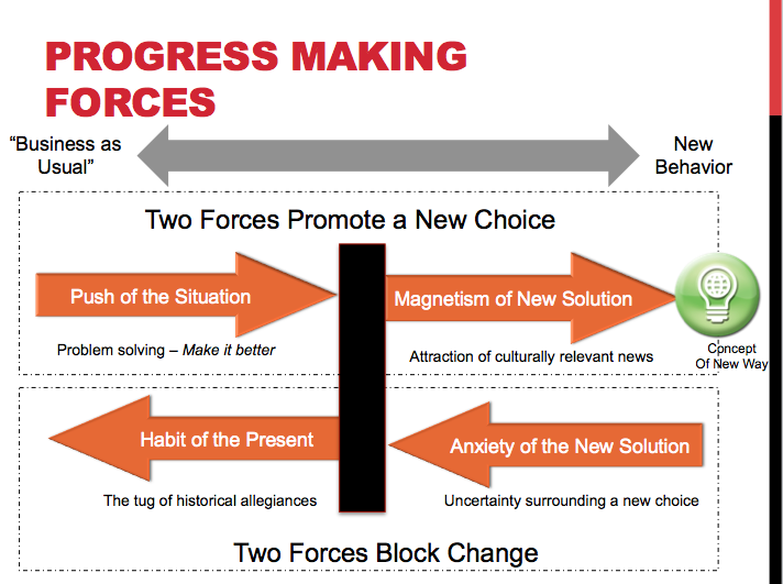 http://jobstobedone.org/radio/unpacking-the-progress-making-forces-diagram/